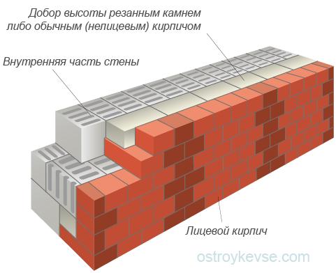 Облицовка стен одновременно с кладкой