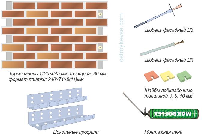 Основные элементы облицовки термопанелями