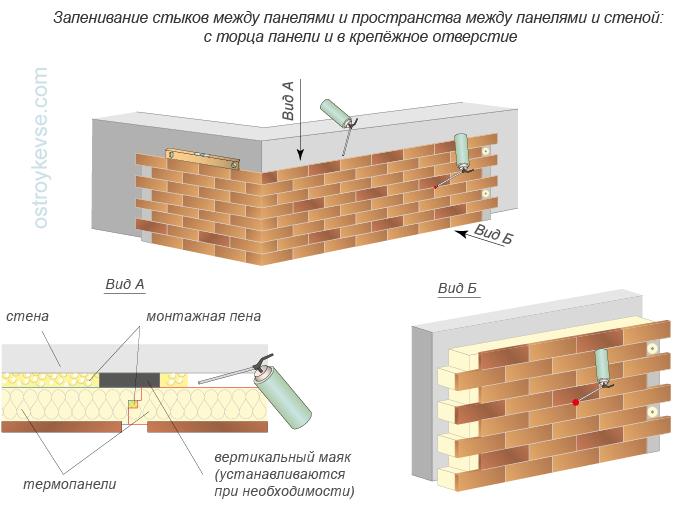 Запенивание пазух облицовки термопанелями