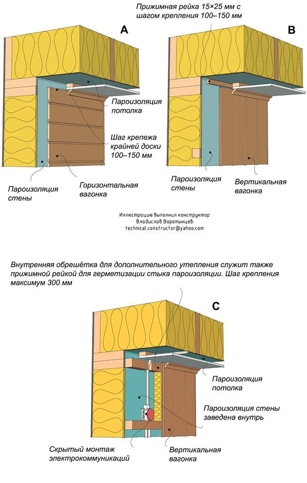 Характеристика гидроизоляций сравнительная