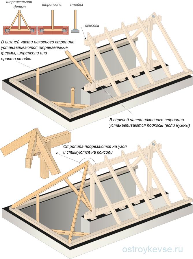 Опирание накосных (диагональных) стропильных ног на прогон в центре вальмовой крыши