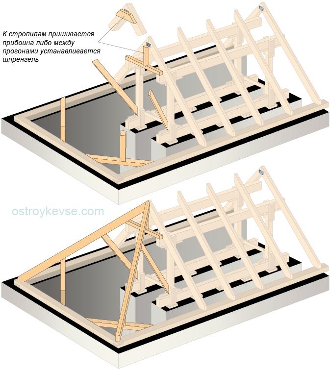 Опирание накосных (диагональных) стропильных ног вальмовой крыши на шпренгель, при двух подстропильных рамах
