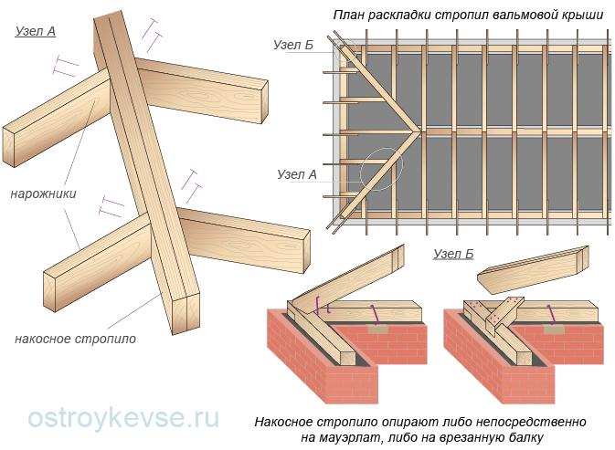 Узлы накосных (диагональных) стропил вальмоваых крыш