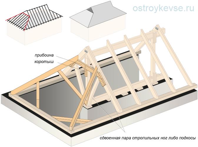 Опирание накосных (дагональных) стропил для устройства Датской крыши