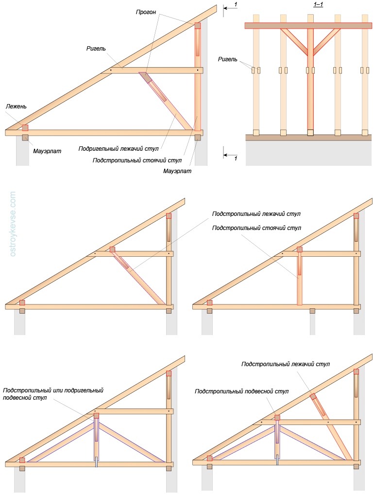 Как сделать односкатную крышу на пристройке к дому