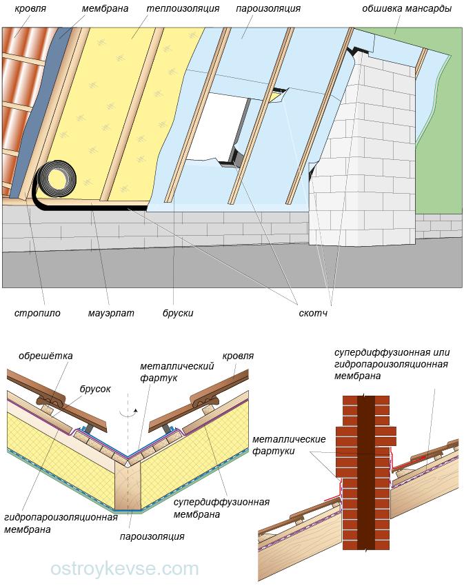 Присоединение пароизоляции и мембран в местах разрыва покрытия ( возле антенн, труб, в ендовах и т. д.)