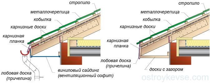 Варианты карнизных узлов кровли с организованным и неорганизованным водостоками