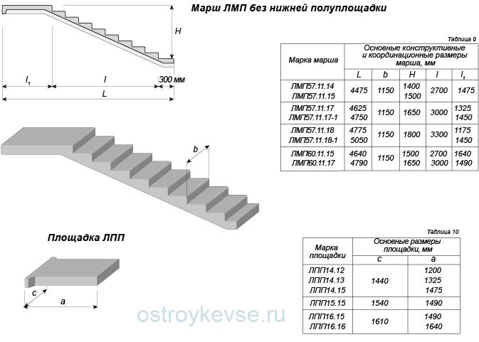 Жб лестничные ступени размеры плиты перекрытия пустотные серия