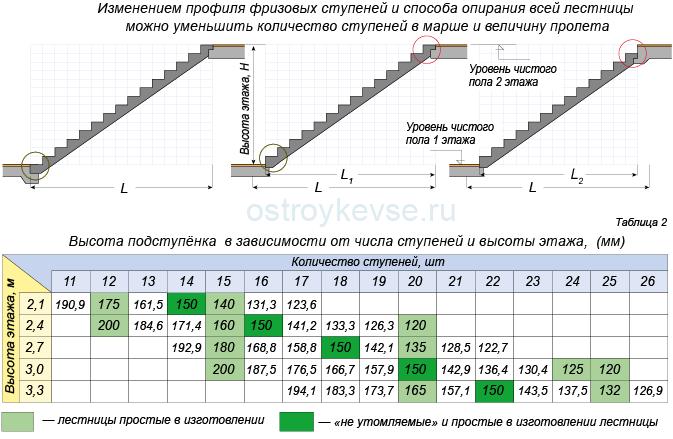 параметры лестничных ступеней
