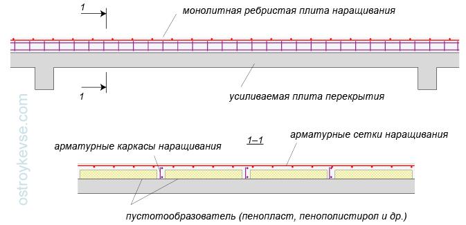 Усиление плит перекрытия наращиванием жби 7 тамбов