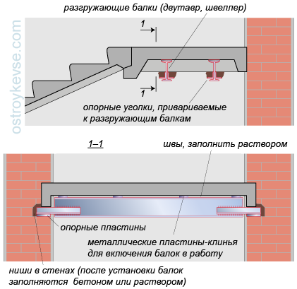 Железобетонные лестничные площадки жби 21 век калининград