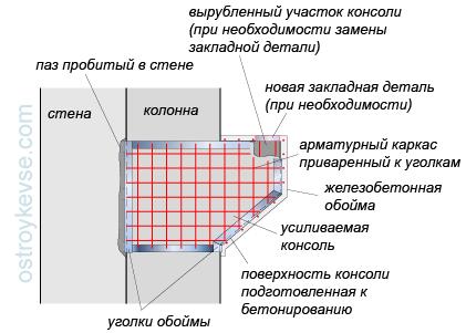 Усиление консоли железобетонных колонн вес дорожной плиты 1х1