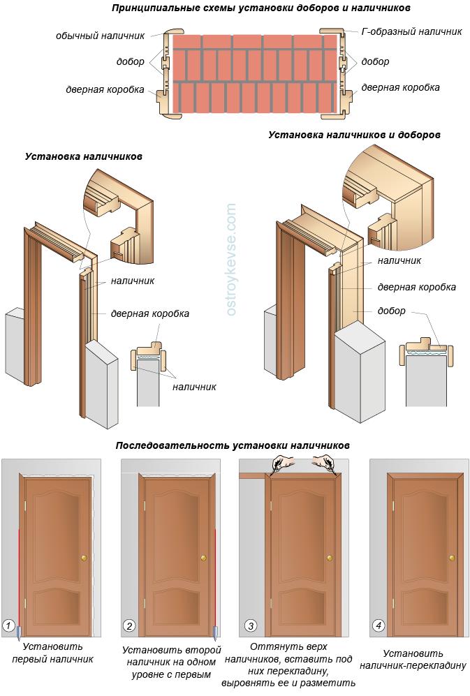 Установка дверных наличников и доборов