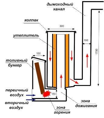 ракетная печь