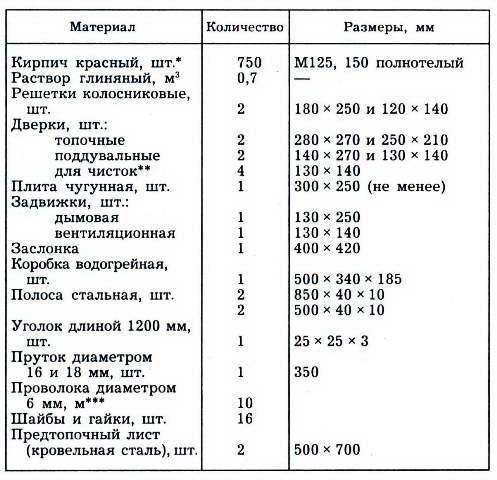 русская печь экономка