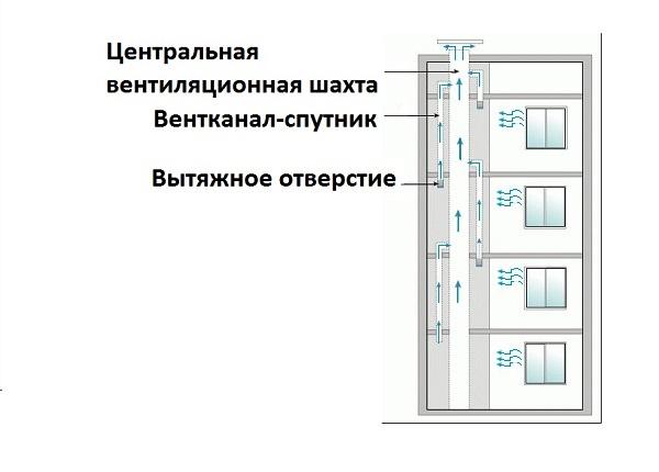 схема вентиляции панельного дома